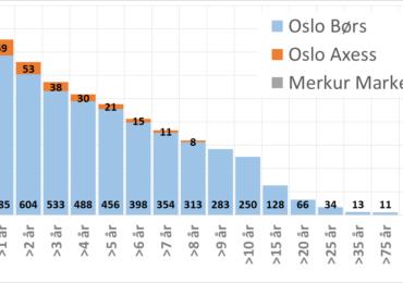 tabell alder børs